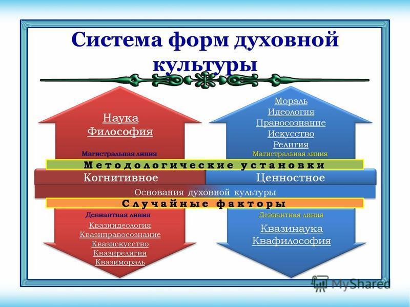 Система форм духовной культуры