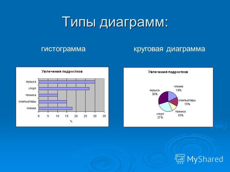 Типы диаграмм: гистограмма круговая диаграмма