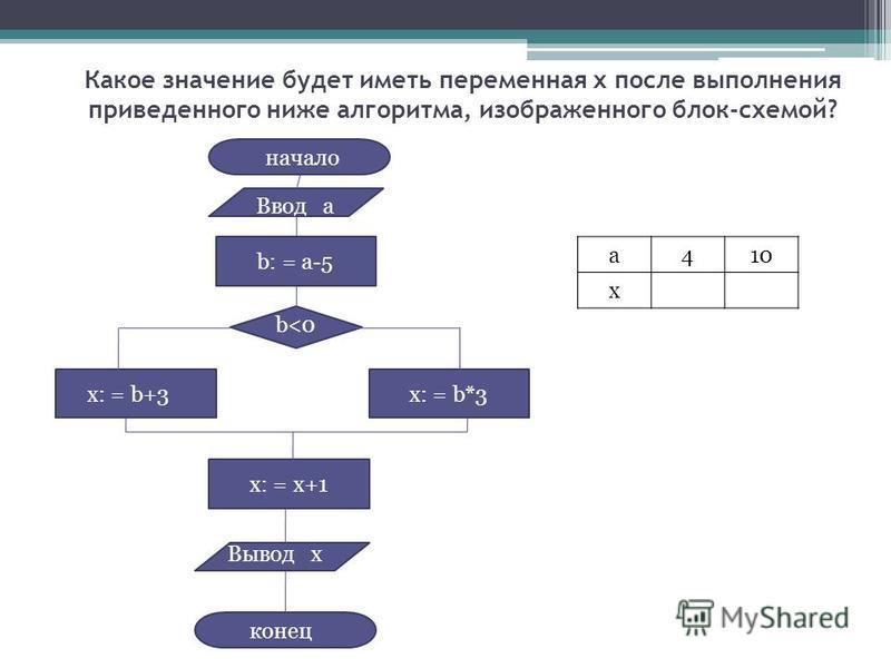 Какое значение будет иметь переменная x после выполнения приведенного ниже алгоритма, изображенного блок-схемой? а 410 х Ввод а b: = a-5 b<0 x: = b+3x: = b*3 x: = x+1 Вывод х начало конец