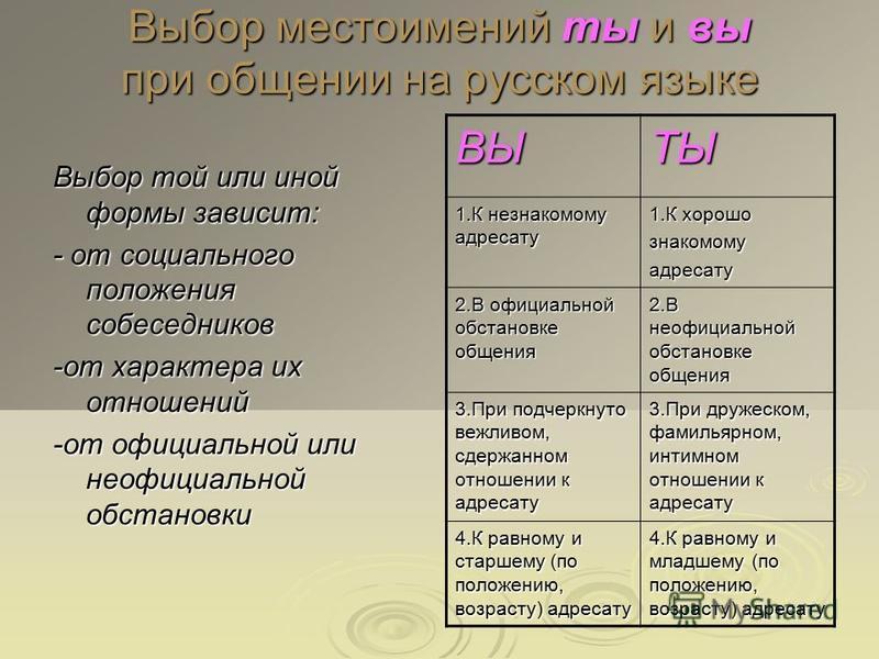 Выбор местоимений ты и вы при общении на русском языке Выбор той или иной формы зависит: - от социального положения собеседников -от характера их отношений -от официальной или неофициальной обстановки ВЫТЫ 1. К незнакомому адресату 1. К хорошо знаком
