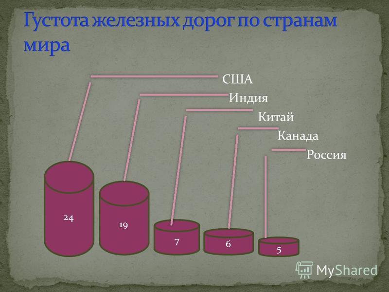 США Индия Китай Канада Россия 24 19 7 6 5