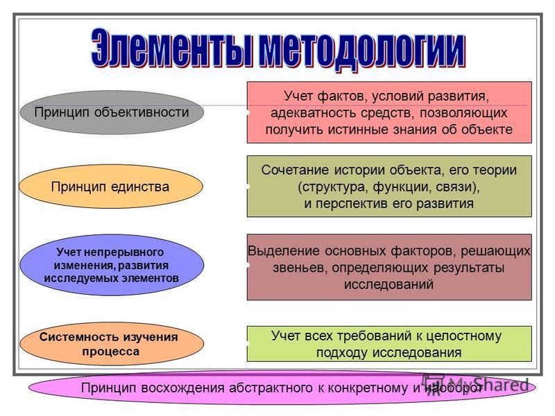 Учет фактов, условий развития, адекватность средств, позволяющих получить истинные знания об объекте Принцип объективности Сочетание истории объекта, его теории (структура, функции, связи), и перспектив его развития Принцип единства Выделение основны