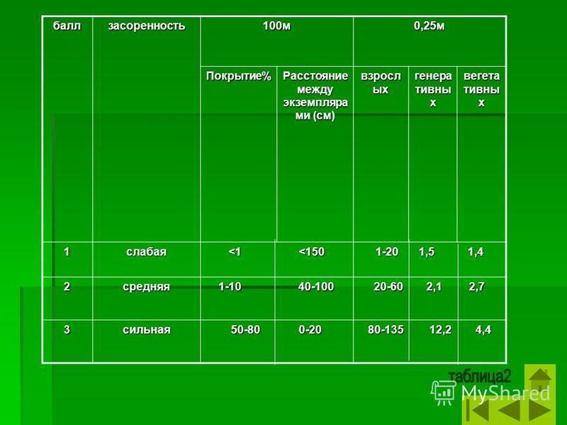 балл засоренность 100 м 0,25 м Покрытие% Расстояние между экземпляра ми (см) взросл ых генеративных вегетативных 1 слабая <1 <150 1-20 1,5 1,4 2 средняя 1-10 40-100 20-60 2,1 2,7 3 сильная 50-80 0-20 80-135 12,2 4,4