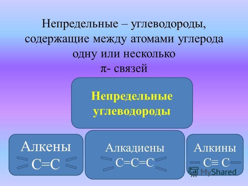 Непредельные – углеводороды, содержащие между атомами углерода одну или несколько π- связей Непредельные углеводороды Алкены С=С Алкины С С Алкадиены С=С=С