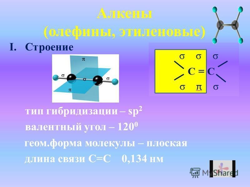 Алкены (олефины, этиленовые) I.Строение тип гибридизации – sp 2 валентный угол – 120 0 геом.форма молекулы – плоская длина связи С=С 0,134 нм