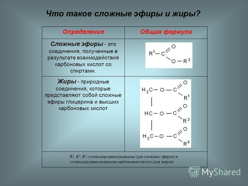 Что такое сложные эфиры и жиры? Определение Общая формула Сложные эфиры - это соединения, полученные в результате взаимодействия карбоновых кислот со спиртами. Жиры - природные соединения, которые представляют собой сложные эфиры глицерина и высших к