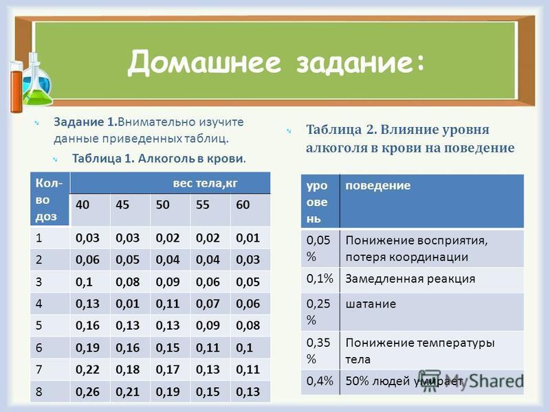 Домашнее задание: Задание 1. Внимательно изучите данные приведенных таблиц. Таблица 1. Алкоголь в крови. Таблица 2. Влияние уровня алкоголя в крови на поведение Кол- во доз вес тела,кг 4045505560 10,03 0,02 0,01 20,060,050,04 0,03 30,10,080,090,060,0