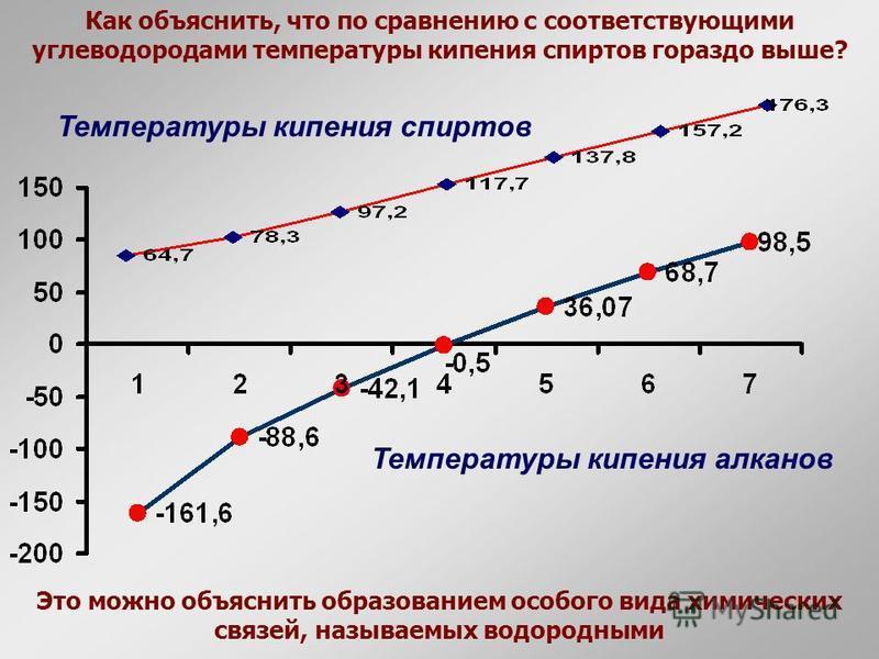Как объяснить, что по сравнению с соответствующими углеводородами температуры кипения спиртов гораздо выше? Температуры кипения алканов Это можно объяснить образованием особого вида химических связей, называемых водородными Температуры кипения спирто