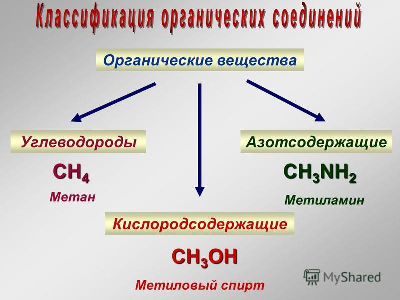 Органические вещества Углеводороды Кислородсодержащие Азотсодержащие CH 4 Метан CH 3 NH 2 Метиламин CH 3 OH Метиловый спирт