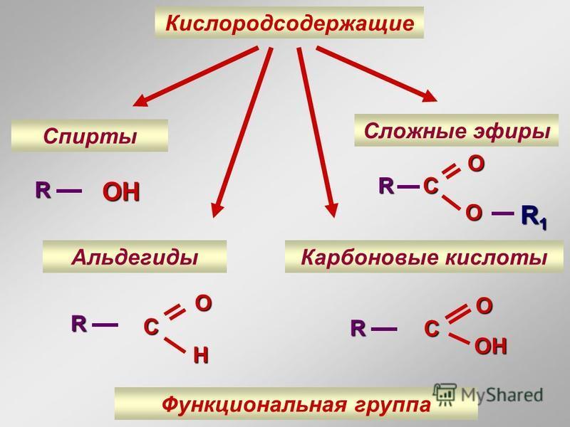 Кислородсодержащие Спирты Альдегиды Карбоновые кислоты Сложные эфирыROHR OC H R OC OH R1R1R1R1 COO R Функциональная группа