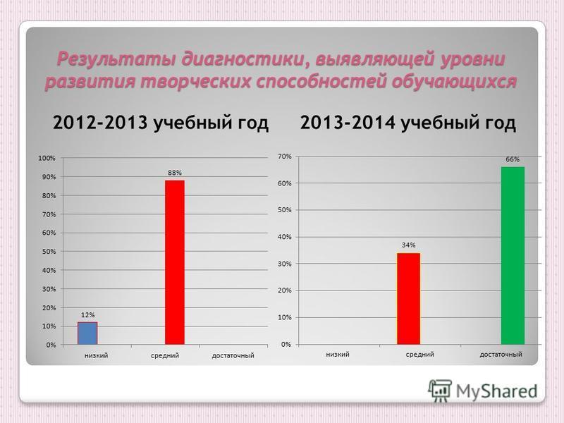Результаты диагностики, выявляющей уровни развития творческих способностей обучающихся 2012-2013 учебный год 2013-2014 учебный год
