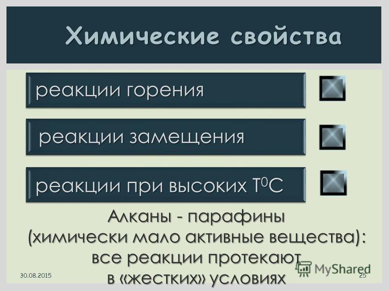 Химические свойства реакции замещения реакции замещения реакции горения реакции горения реакции при высоких Т 0 С реакции при высоких Т 0 С Алканы - парафины (химически мало активные вещества): все реакции протекают в «жестких» условиях 30.08.2015 25