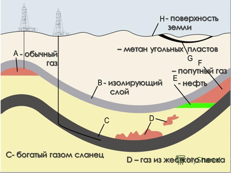 Классификация газов 30.08.2015 3 горючие природные газы природный газ нефтяной попутный газ сланцевый газ газогидраты