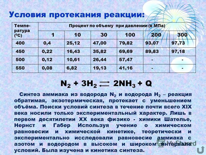 Условия протекания реакции: Темпе- ратура ( 0 С) Процент по объему при давлении (в МПа) 11030100200300 400 0,425,1247,0079,8293,0797,73 450 0,2216,4335,8269,6989,8397,18 500 0,1210,6126,4457,47 -- 550 0,086,8219,1341,16 -- N 2 + 3H 2 2NH 3 + Q Синтез