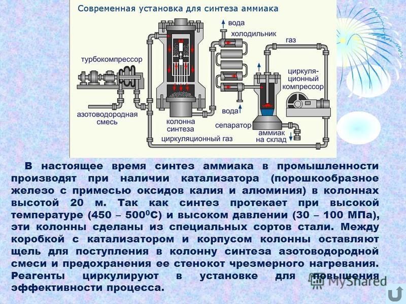 В настоящее время синтез аммиака в промышленности производят при наличии катализатора (порошкообразное железо с примесью оксидов калия и алюминия) в колоннах высотой 20 м. Так как синтез протекает при высокой температуре (450 – 500 0 С) и высоком дав