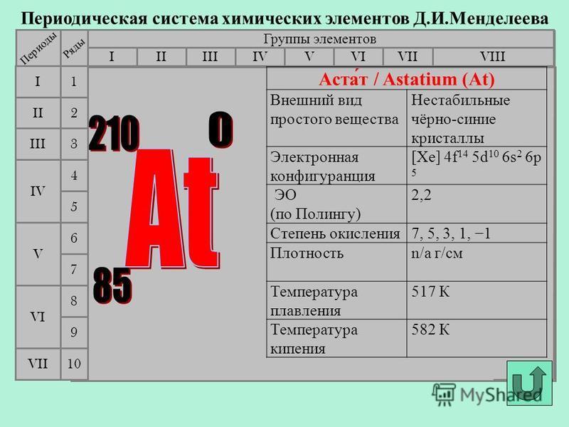 Периодическая система химических элементов Д.И.Менделеева Группы элементов IIIIIIVIIIIVVVIVII II I III VII VI V IV 2 1 3 4 5 6 7 Периоды Ряды 9 8 10 Аста́т / Astatium (At) Внешний вид простого вещества Нестабильные чёрно-синие кристаллы Электронная к
