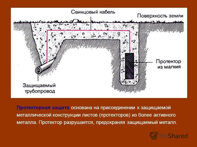 Протекторная защита основана на присоединении к защищаемой металлической конструкции листов (протекторов) из более активного металла. Протектор разрушается, предохраняя защищаемый металл.