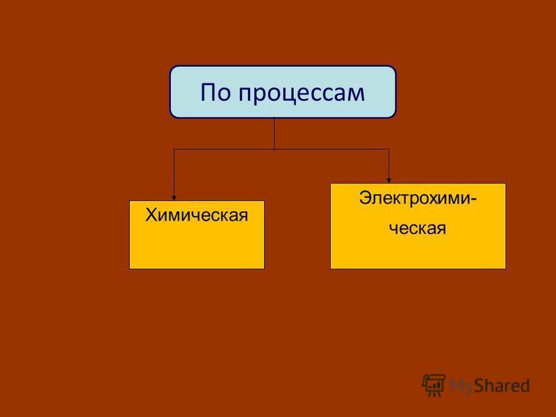 По процессам Химическая Электрохими- ческая