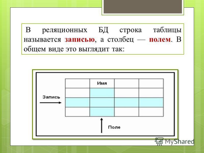 В реляционных БД строка таблицы называется записью, а столбец полем. В общем виде это выглядит так:
