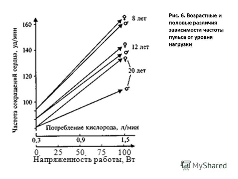 Рис. 6. Возрастные и половые различия зависимости частоты пульса от уровня нагрузки