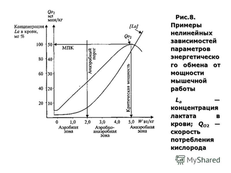 Рис.8. Примеры нелинейных зависимостей параметров энергетического обмена от мощности мышечной работы L a концентрация лактата в крови; Q O2 скорость потребления кислорода