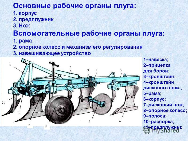Основные рабочие органы плуга: 1. корпус 2. предплужник 3. Нож Вспомогательные рабочие органы плуга: 1. рама 2. опорное колесо и механизм его регулирования 3. навешивающее устройство 5 8 9 10 11 7 6 4 3 2 1 1–навеска; 2–прицепка для борон; 3–кронштей