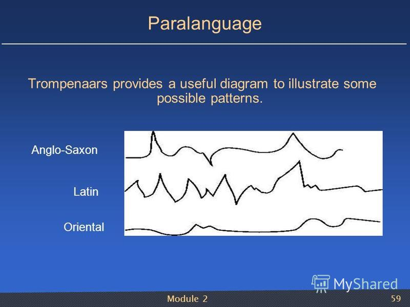 Module 2 59 Paralanguage Trompenaars provides a useful diagram to illustrate some possible patterns. Anglo-Saxon Latin Oriental