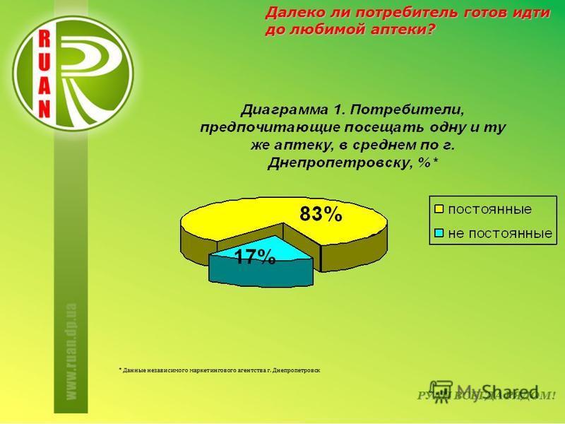 РУАН ВСЕГДА РЯДОМ! Далеко ли потребитель готов идти до любимой аптеки? * Данные независимого маркетингового агентства г. Днепропетровск