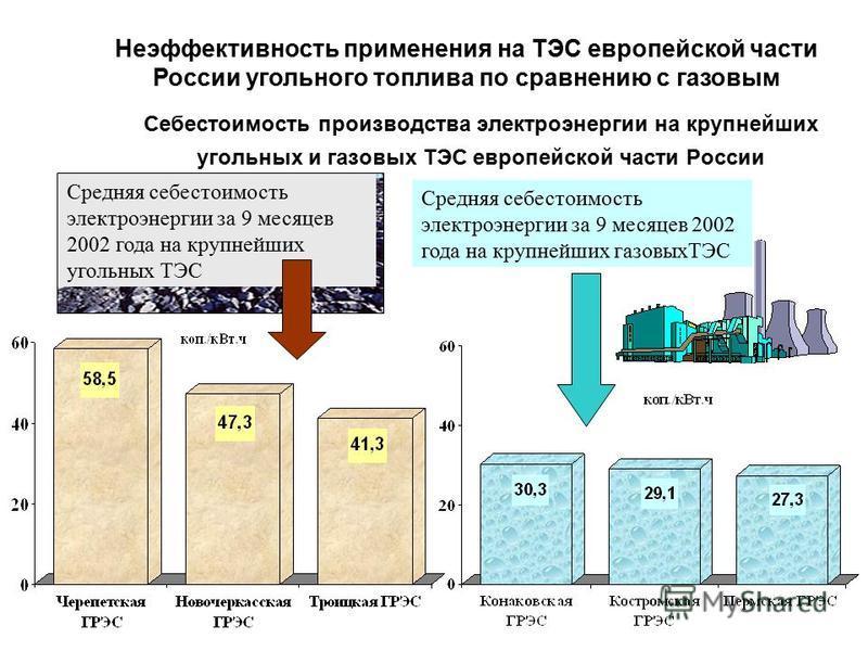 Себестоимость производства электроэнергии на крупнейших угольных и газовых ТЭС европейской части России Средняя себестоимость электроэнергии за 9 месяцев 2002 года на крупнейших угольных ТЭС Средняя себестоимость электроэнергии за 9 месяцев 2002 года
