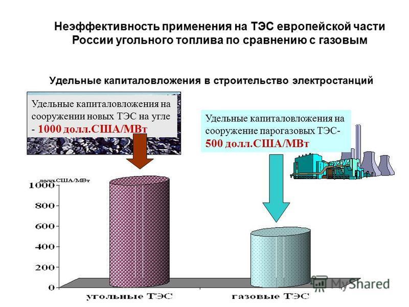 Удельные капиталовложения в строительство электростанций Удельные капиталовложения на сооружении новых ТЭС на угле - 1000 долл.США/МВт Удельные капиталовложения на сооружение парогазовых ТЭС- 500 долл.США/МВт Неэффективность применения на ТЭС европей