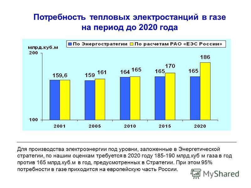 Потребность тепловых электростанций в газе на период до 2020 года Для производства электроэнергии под уровни, заложенные в Энергетической стратегии, по нашим оценкам требуется в 2020 году 185-190 млрд.куб м газа в год против 165 млрд.куб.м в год, пре