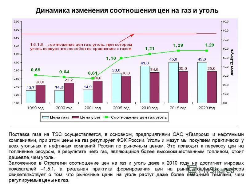 Динамика изменения соотношения цен на газ и уголь Поставка газа на ТЭС осуществляется, в основном, предприятиями ОАО «Газпром» и нефтяными компаниями, при этом цены на газ регулирует ФЭК России. Уголь и мазут мы покупаем практически у всех угольных и