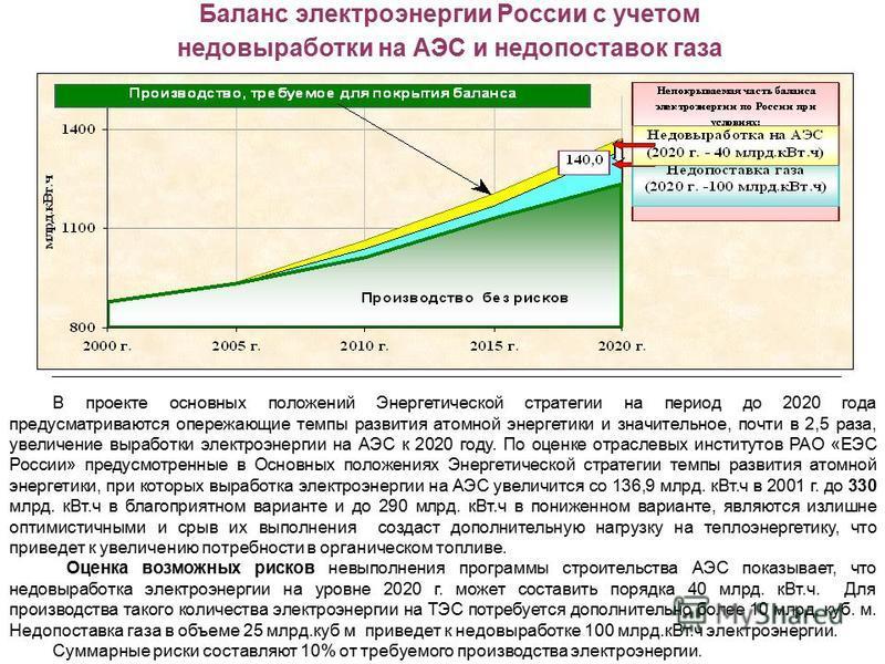 Баланс электроэнергии России с учетом недовыработки на АЭС и недопоставок газа В проекте основных положений Энергетической стратегии на период до 2020 года предусматриваются опережающие темпы развития атомной энергетики и значительное, почти в 2,5 ра