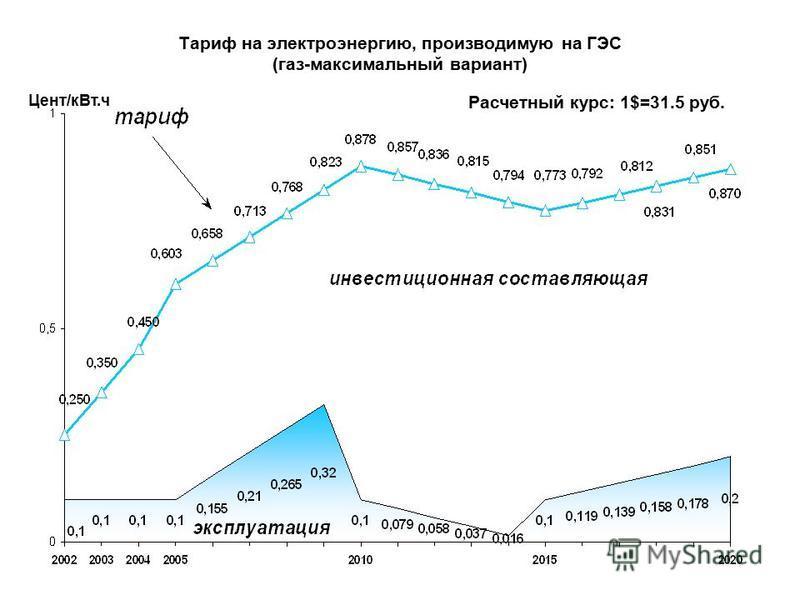 Тариф на электроэнергию, производимую на ГЭС (газ-максимальный вариант) Цент/к Вт.ч Расчетный курс: 1$=31.5 руб.