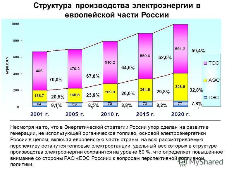 Структура производства электроэнергии в европейской части России 70,0% 20,5% 9,1% 67,6% 64,6% 8,5% 23,9% 26,6% 29,8% 8,8%8,2% 7,8% 32,8% 62,0% 59,4% Несмотря на то, что в Энергетической стратегии России упор сделан на развитие генерации, не использую