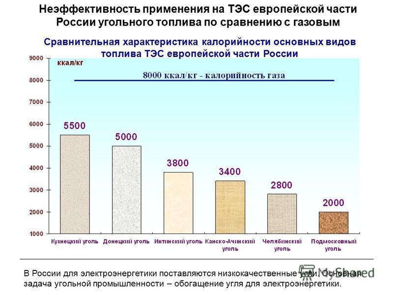 Сравнительная характеристика калорийности основных видов топлива ТЭС европейской части России Неэффективность применения на ТЭС европейской части России угольного топлива по сравнению с газовым В России для электроэнергетики поставляются низкокачеств