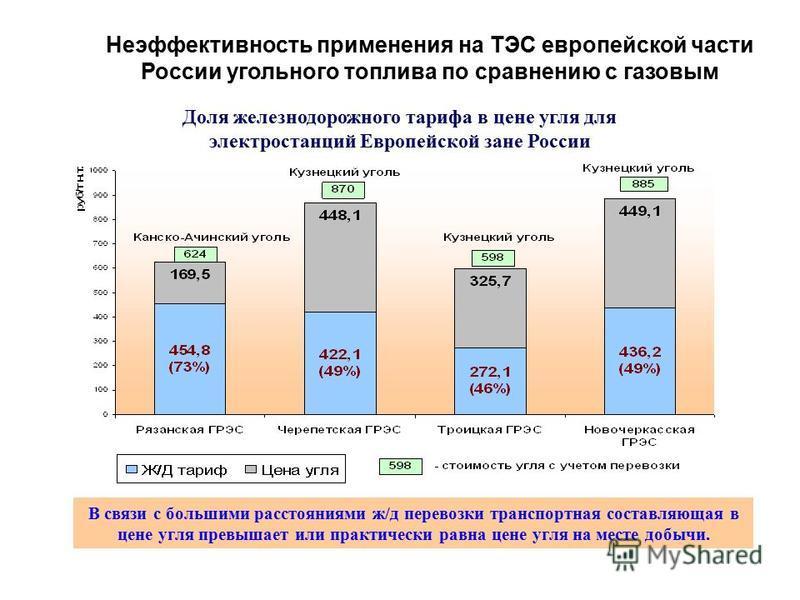 Доля железнодорожного тарифа в цене угля для электростанций Европейской зане России В связи с большими расстояниями ж/д перевозки транспортная составляющая в цене угля превышает или практически равна цене угля на месте добычи. Неэффективность примене