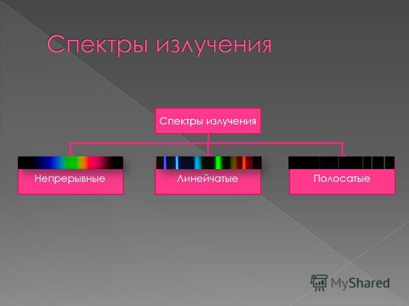 Спектры излучения Непрерывные ЛинейчатыеПолосатые