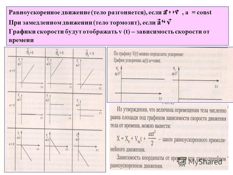 Равноускоренное движение (тело разгоняется), если а v, a = const При замедленном движении (тело тормозит), если а v Графики скорости будут отображать v (t) – зависимость скорости от времени