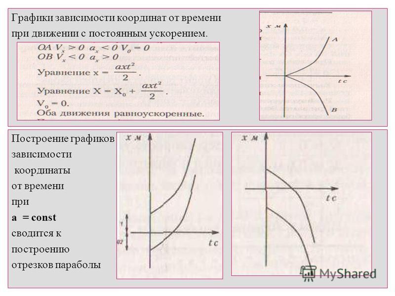 Графики зависимости координат от времени при движении с постоянным ускорением. Построение графиков зависимости координаты от времени при a = const сводится к построению отрезков параболы