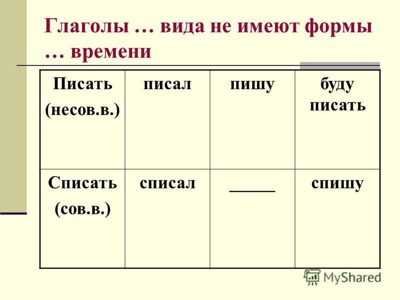 Глаголы … вида не имеют формы … времени Писать (несов.в.) писал пишубуду писать Списать (сов.в.) списал_____спишу