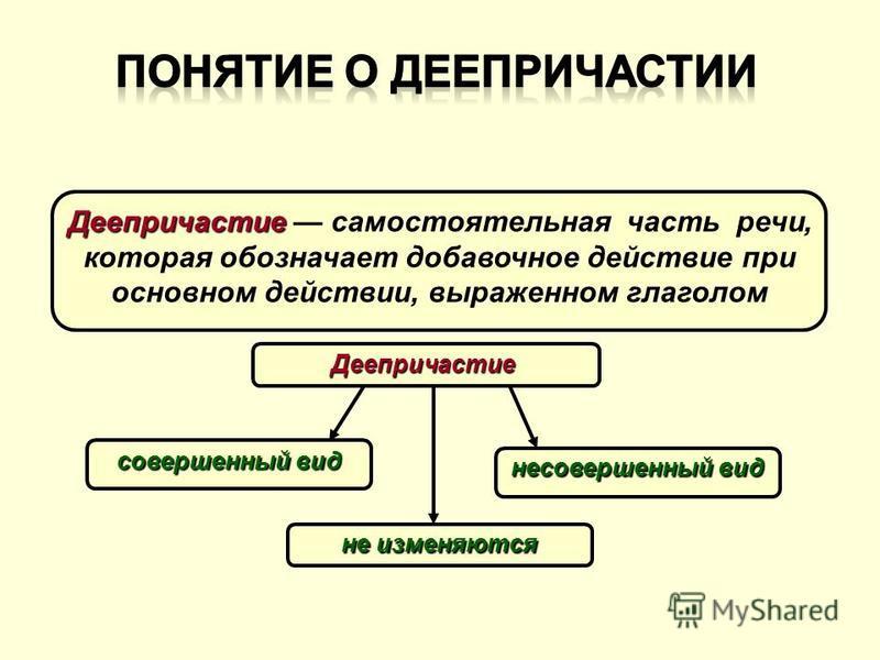 Деепричастие Деепричастие самостоятельная часть речи, которая обозначает добавочное действие при основном действии, выраженном глаголом Деепричастие совершенный вид несовершенный вид не изменяются