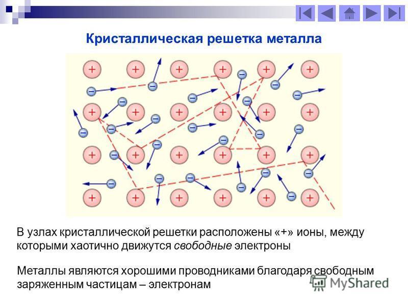 Кристаллическая решетка металла В узлах кристаллической решетки расположены «+» ионы, между которыми хаотично движутся свободные электроны Металлы являются хорошими проводниками благодаря свободным заряженным частицам – электронам