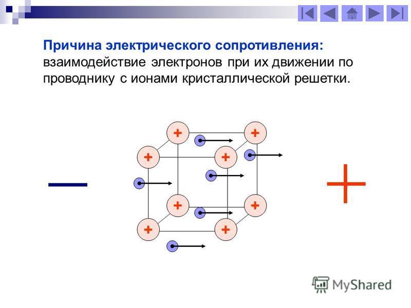 Причина электрического сопротивления: взаимодействие электронов при их движении по проводнику с ионами кристаллической решетки. + + + + + + + +