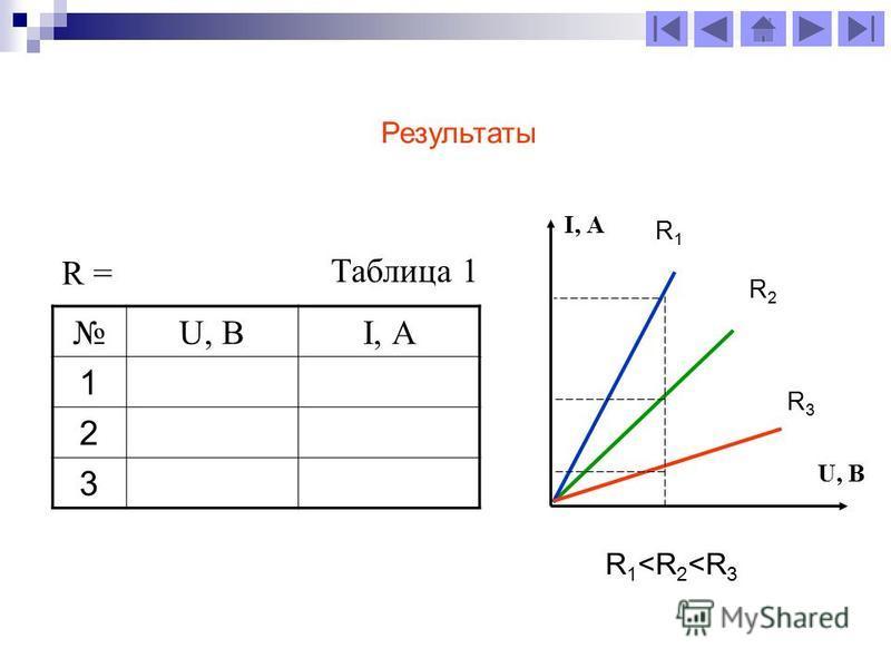 U, ВI, А 1 2 3 R = Таблица 1 Результаты I, А U, В R 1 <R 2 <R 3 R1R1 R2R2 R3R3