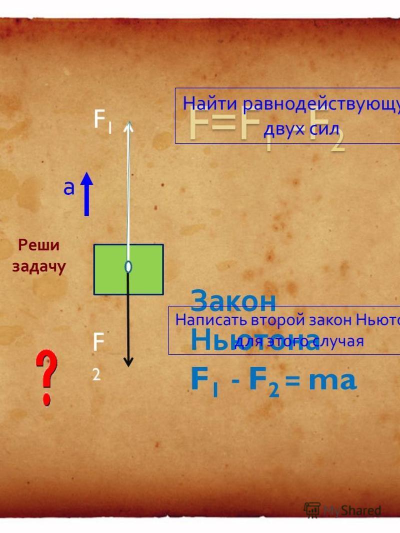 F1F1F1F1 Закон Ньютона а F Запомни ! !
