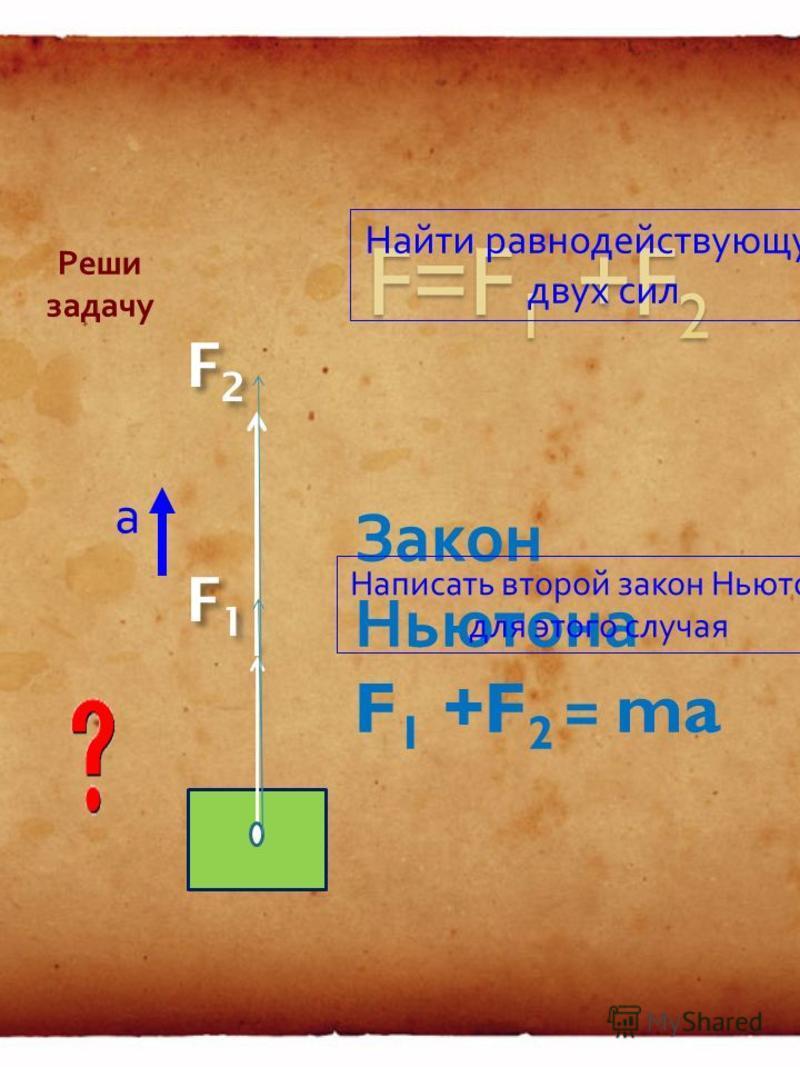 F2F2 F1F1 Закон Ньютона F 1 - F 2 = ma а Найти равнодействующую двух сил Написать второй закон Ньютона для этого случая Реши задачу
