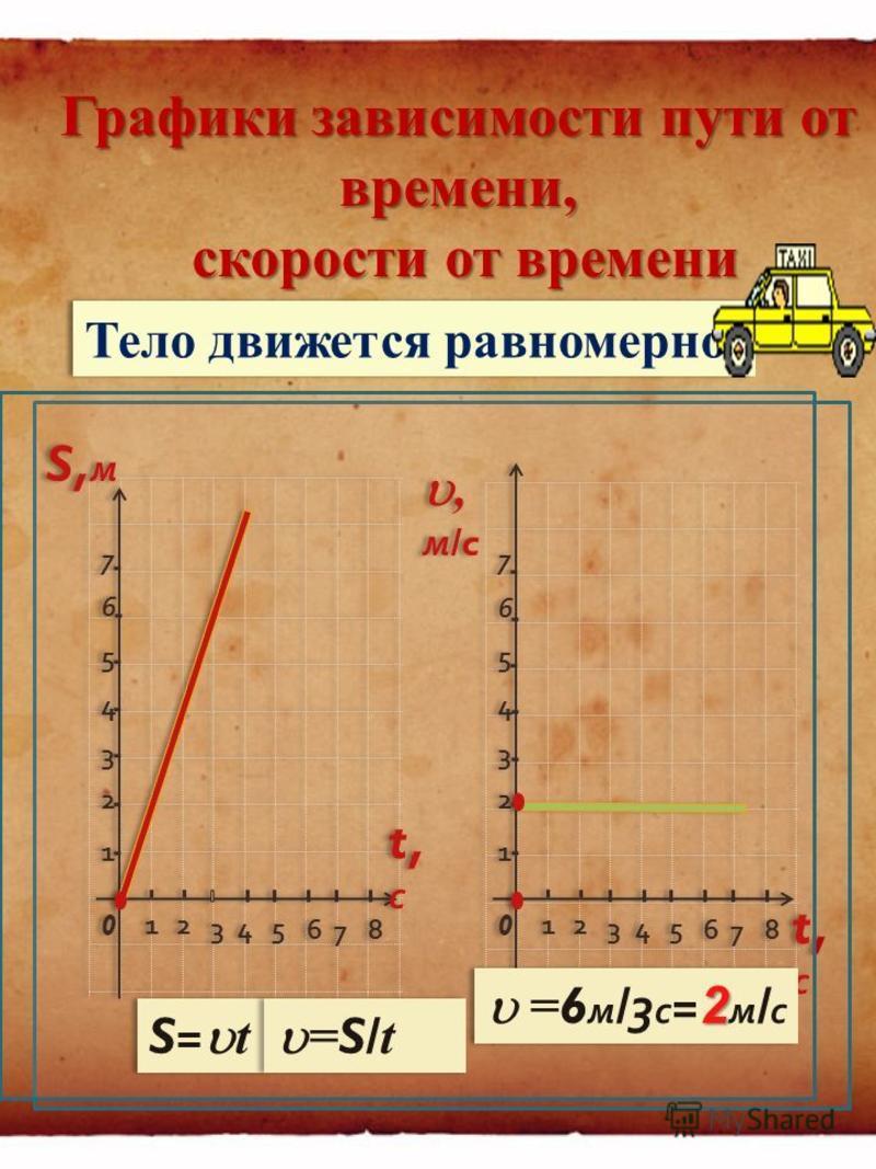 Тема 1 « Решение задач на прямолинейное равномерное и равноускоренное движение » Движение по прямой с постоянной скоростью – равномерное Если скорость меняется на одно и тоже значение за секунду – равнопеременное или равноускоренное
