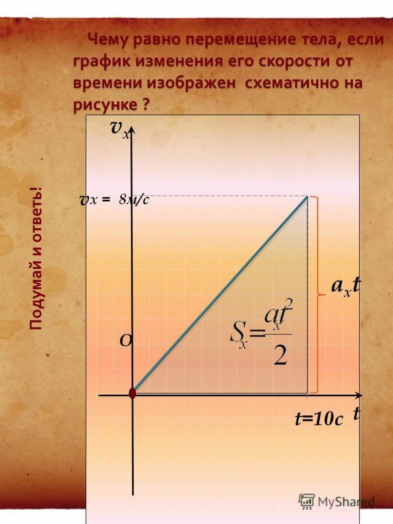 ! Перемещение тела при прямолинейном равноускоренном движении без начальной скорости. (1) (2) (3) Запомни !