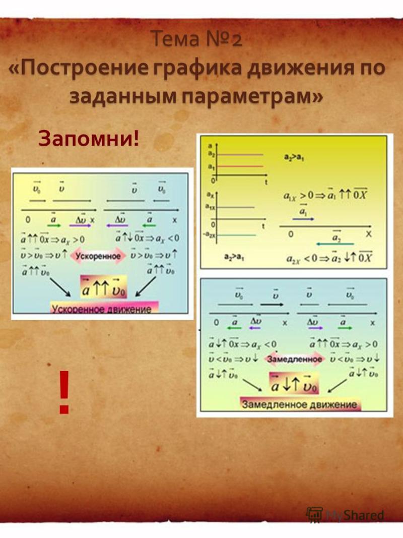 Чему равно перемещение тела, если график изменения его скорости от времени изображен схематично на рисунке ? Чему равно перемещение тела, если график изменения его скорости от времени изображен схематично на рисунке ? vxvx O t axtaxt t=10 с v x = 8 м